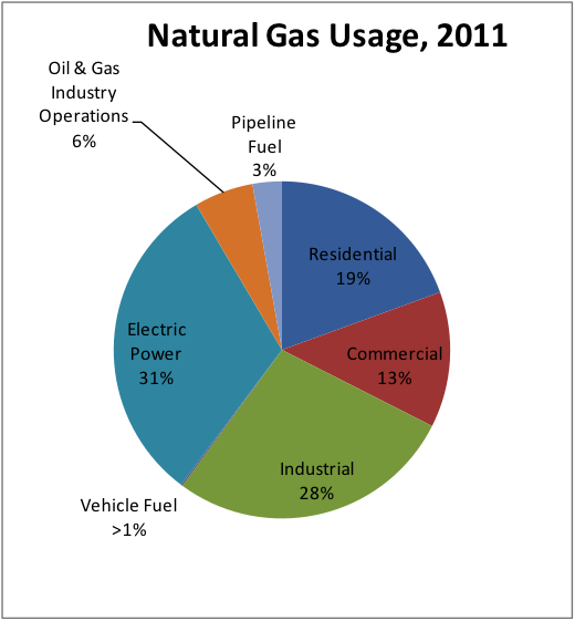 Major Uses Of Natural Gas