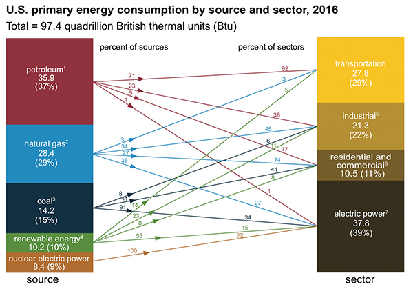 energy by sector 2016